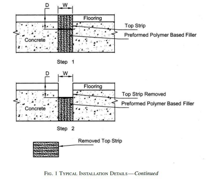 FIG. 1 TYPICAL INSTALLATION DETAILS -A